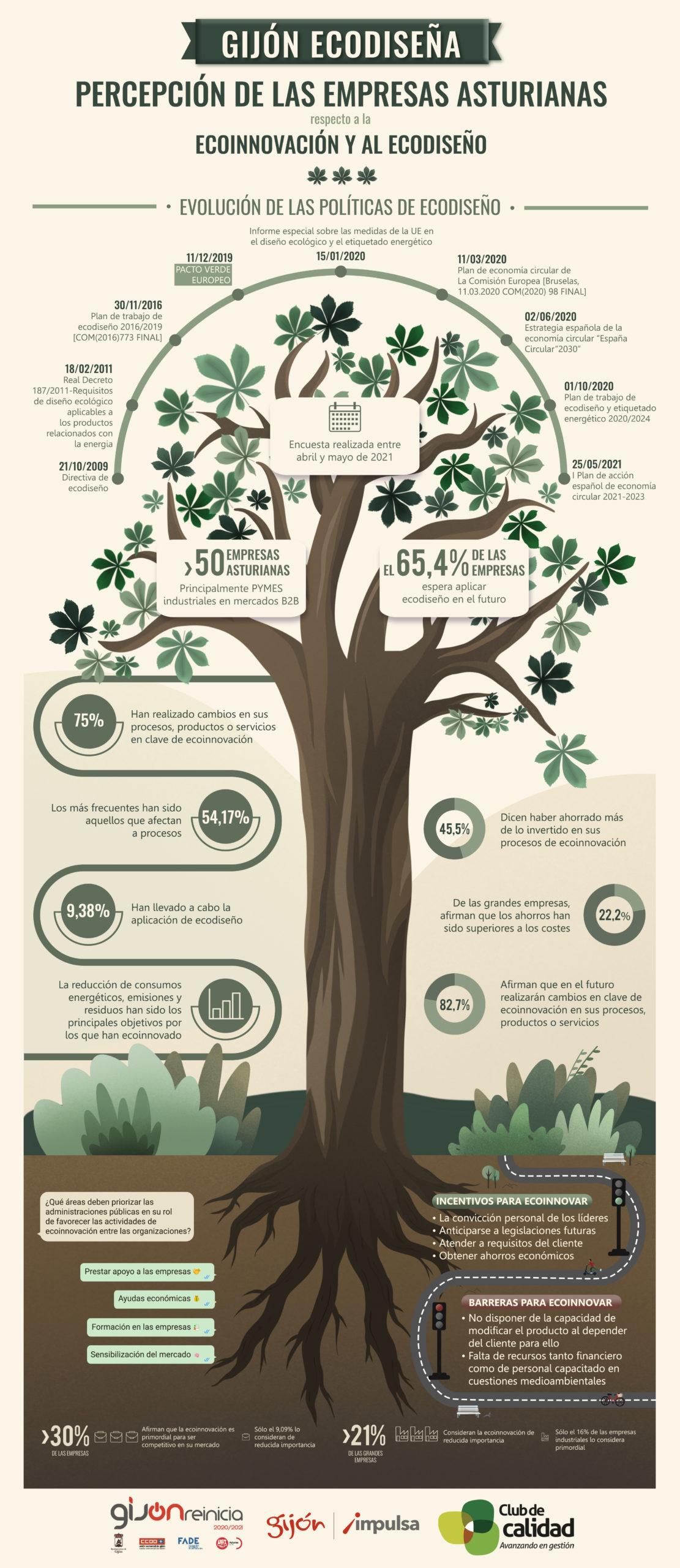 Infografía del estudio
