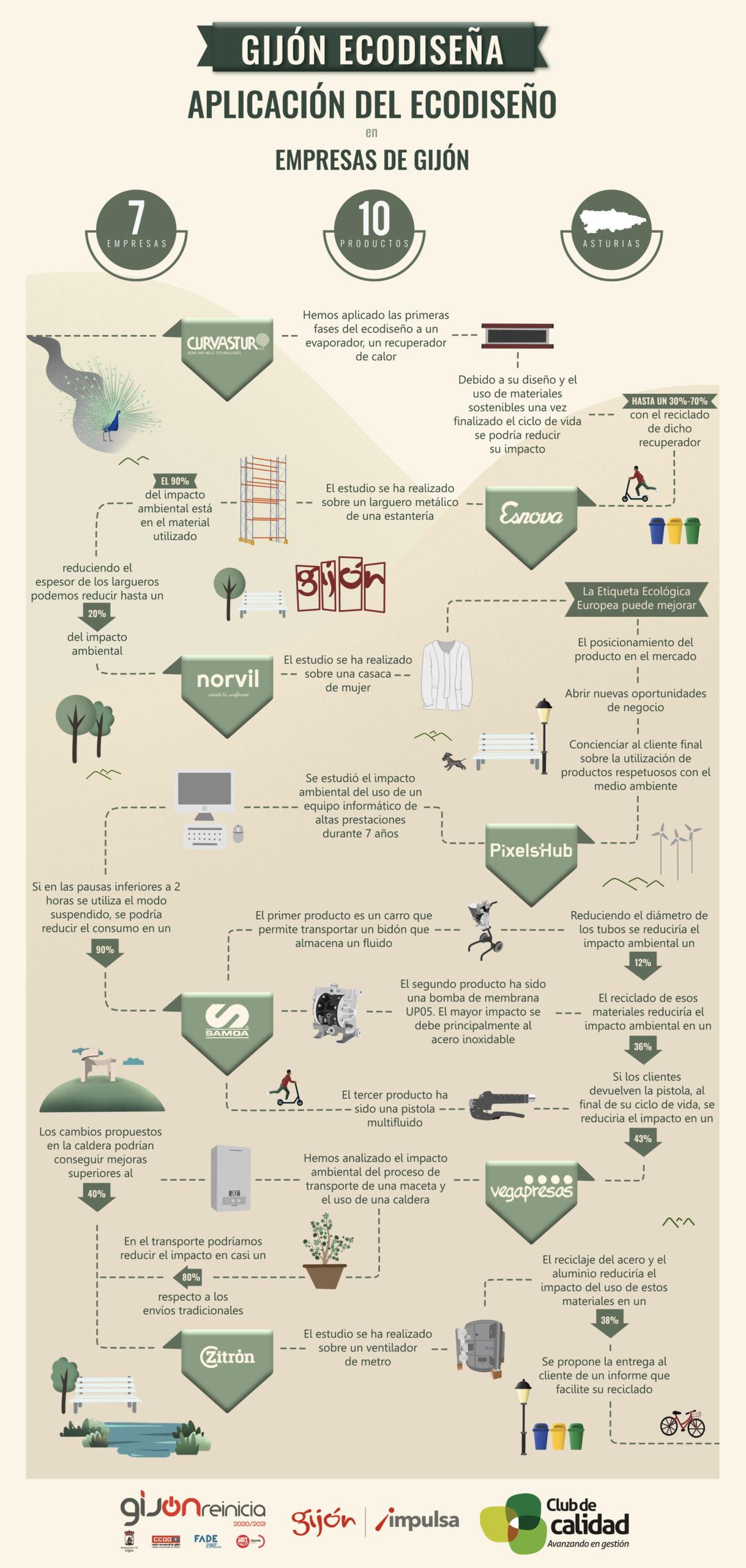 Gijón Ecodiseña: aplicación del ecodiseño en empresas de Gijón. Infografía proyecto