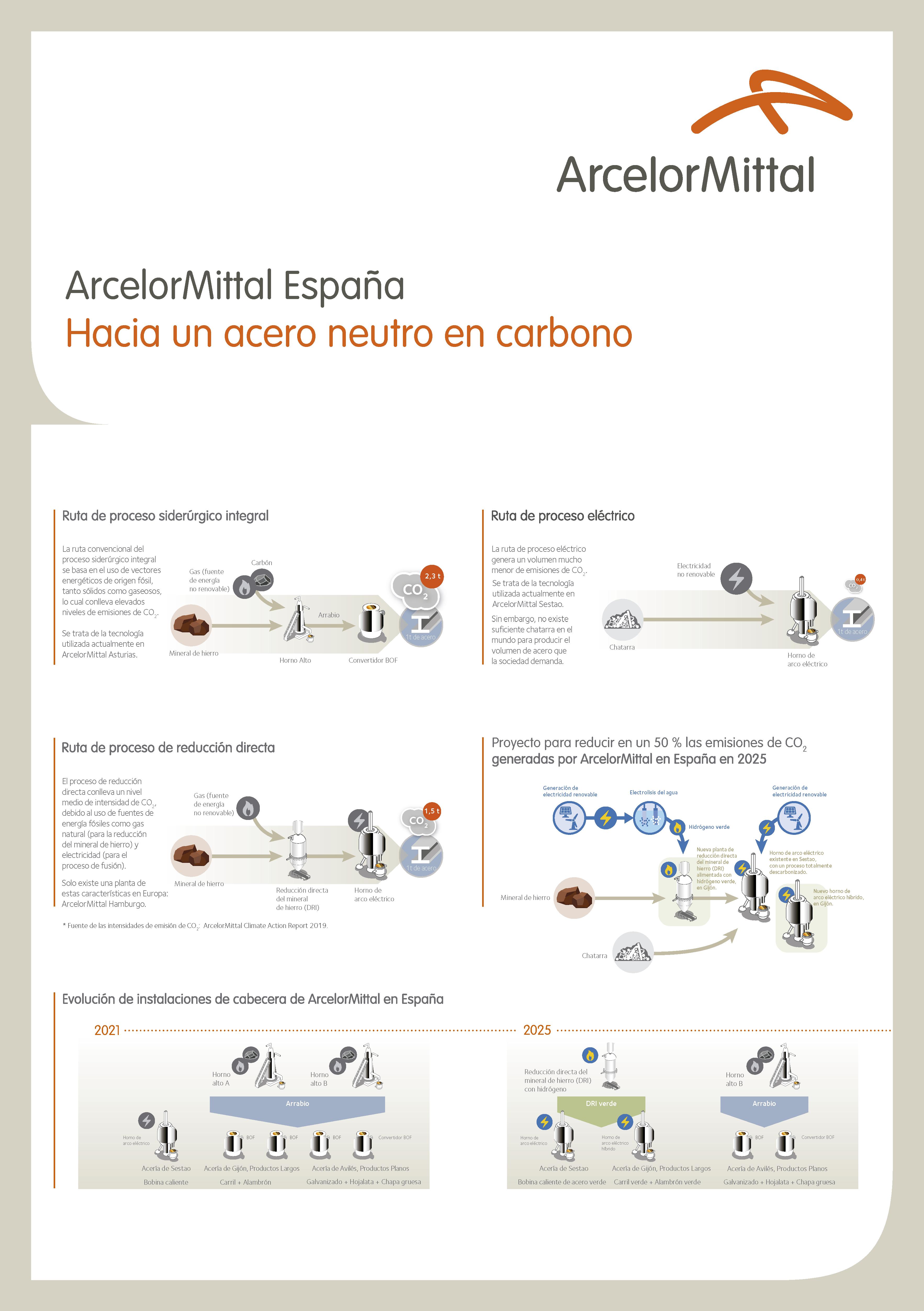 Descarbonización Arcelor
